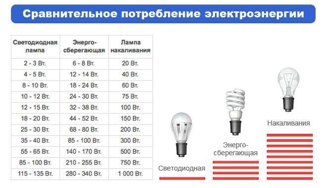 Энергосберегающие лампы максимальная мощность